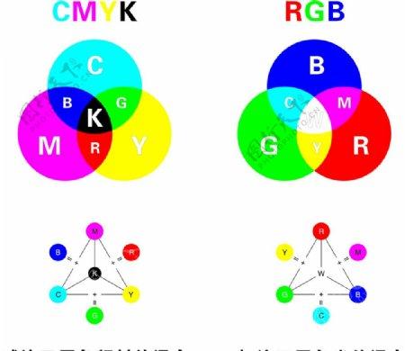 RGB与CMYK