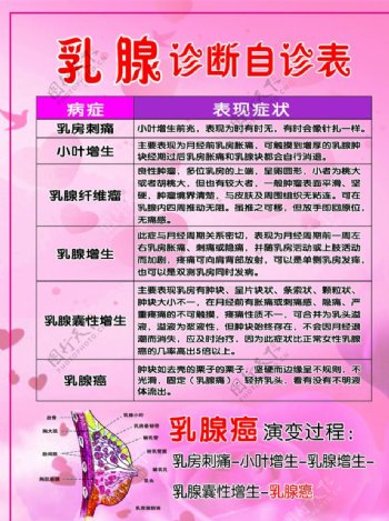 乳腺诊断自诊表乳腺癌乳房